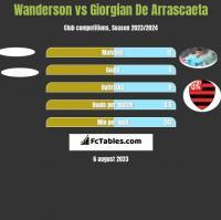 Wanderson vs Giorgian De Arrascaeta h2h player stats
