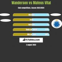 Wanderson vs Mateus Vital h2h player stats