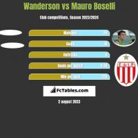 Wanderson vs Mauro Boselli h2h player stats