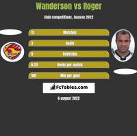 Wanderson vs Roger h2h player stats
