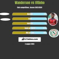 Wanderson vs Vitinho h2h player stats