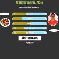 Wanderson vs Ytalo h2h player stats