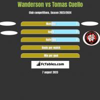Wanderson vs Tomas Cuello h2h player stats