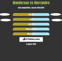 Wanderson vs Alerrandro h2h player stats