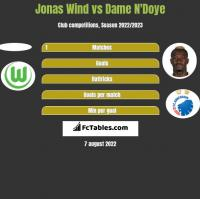 Jonas Wind vs Dame N'Doye h2h player stats