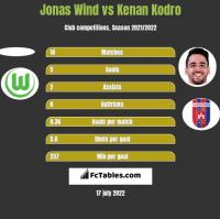 Jonas Wind vs Kenan Kodro h2h player stats