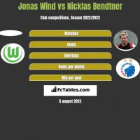 Jonas Wind vs Nicklas Bendtner h2h player stats