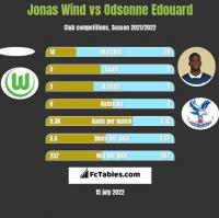 Jonas Wind vs Odsonne Edouard h2h player stats