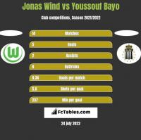 Jonas Wind vs Youssouf Bayo h2h player stats