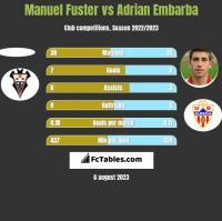 Manuel Fuster vs Adrian Embarba h2h player stats