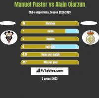 Manuel Fuster vs Alain Oiarzun h2h player stats