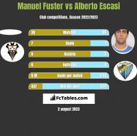 Manuel Fuster vs Alberto Escasi h2h player stats