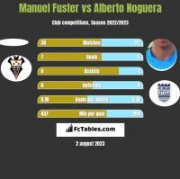 Manuel Fuster vs Alberto Noguera h2h player stats