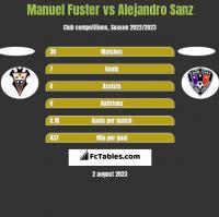 Manuel Fuster vs Alejandro Sanz h2h player stats