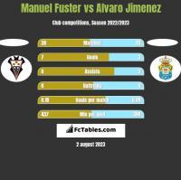 Manuel Fuster vs Alvaro Jimenez h2h player stats