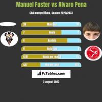 Manuel Fuster vs Alvaro Pena h2h player stats