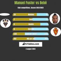 Manuel Fuster vs Bebe h2h player stats