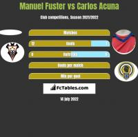 Manuel Fuster vs Carlos Acuna h2h player stats