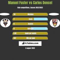Manuel Fuster vs Carlos Doncel h2h player stats
