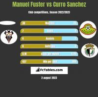 Manuel Fuster vs Curro Sanchez h2h player stats