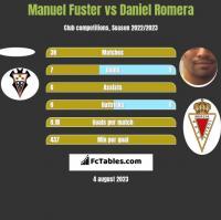 Manuel Fuster vs Daniel Romera h2h player stats