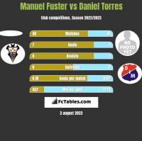 Manuel Fuster vs Daniel Torres h2h player stats