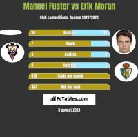 Manuel Fuster vs Erik Moran h2h player stats