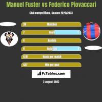 Manuel Fuster vs Federico Piovaccari h2h player stats