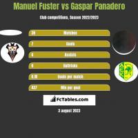 Manuel Fuster vs Gaspar Panadero h2h player stats
