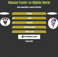 Manuel Fuster vs Higinio Marin h2h player stats