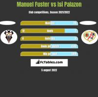 Manuel Fuster vs Isi Palazon h2h player stats