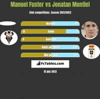 Manuel Fuster vs Jonatan Montiel h2h player stats