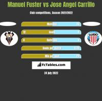 Manuel Fuster vs Jose Angel Carrillo h2h player stats