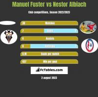 Manuel Fuster vs Nestor Albiach h2h player stats
