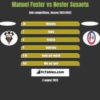 Manuel Fuster vs Nestor Susaeta h2h player stats