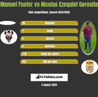 Manuel Fuster vs Nicolas Ezequiel Gorosito h2h player stats