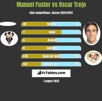 Manuel Fuster vs Oscar Trejo h2h player stats