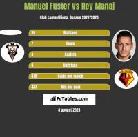 Manuel Fuster vs Rey Manaj h2h player stats