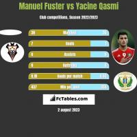 Manuel Fuster vs Yacine Qasmi h2h player stats