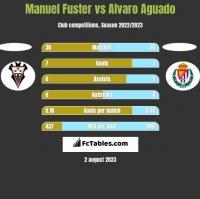Manuel Fuster vs Alvaro Aguado h2h player stats