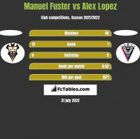 Manuel Fuster vs Alex Lopez h2h player stats