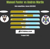 Manuel Fuster vs Andres Martin h2h player stats