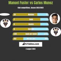 Manuel Fuster vs Carlos Munoz h2h player stats