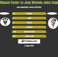Manuel Fuster vs Jean Mvondo Jules Sepp h2h player stats