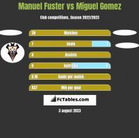 Manuel Fuster vs Miguel Gomez h2h player stats