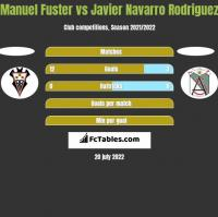 Manuel Fuster vs Javier Navarro Rodriguez h2h player stats
