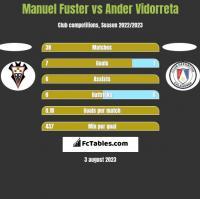 Manuel Fuster vs Ander Vidorreta h2h player stats