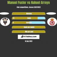 Manuel Fuster vs Nahuel Arroyo h2h player stats