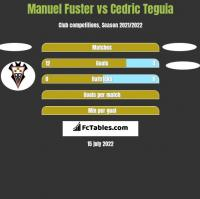 Manuel Fuster vs Cedric Teguia h2h player stats
