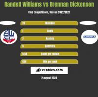 Randell Williams vs Brennan Dickenson h2h player stats